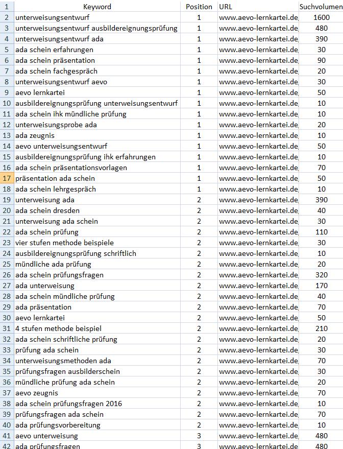 Nicht nur das Ranking ist wichtig, sondern auch das monatliche Suchvolumen zu den betreffenden Keywords.