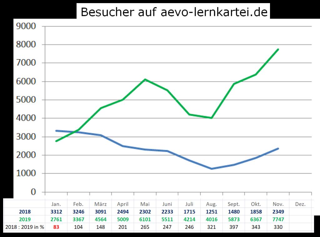 Webseiten-Besucher - Jahresvergleich
